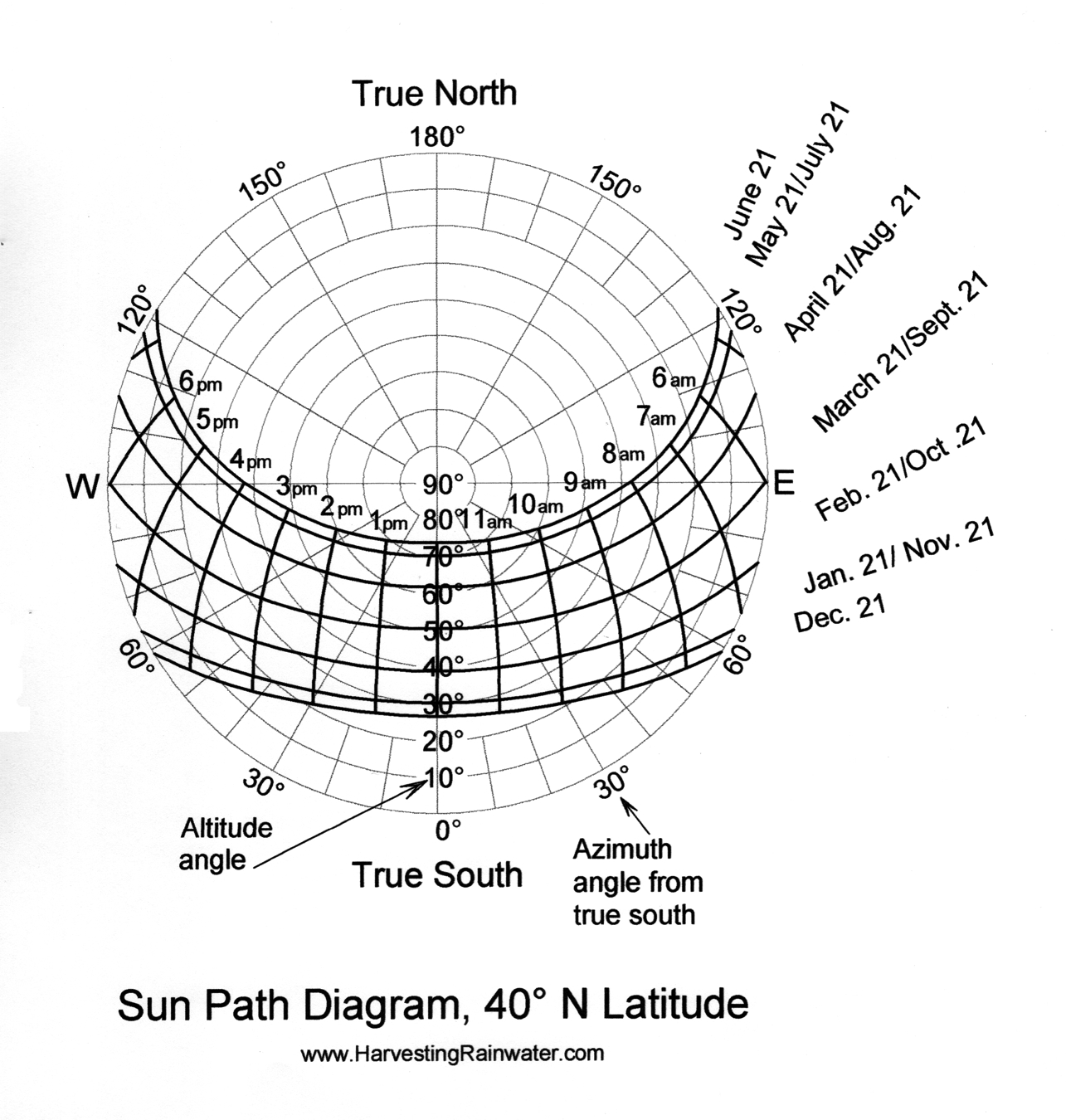 Sun Path Diagram 40o N Latitude