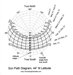 SunPath Diagram, 44º N Latitude