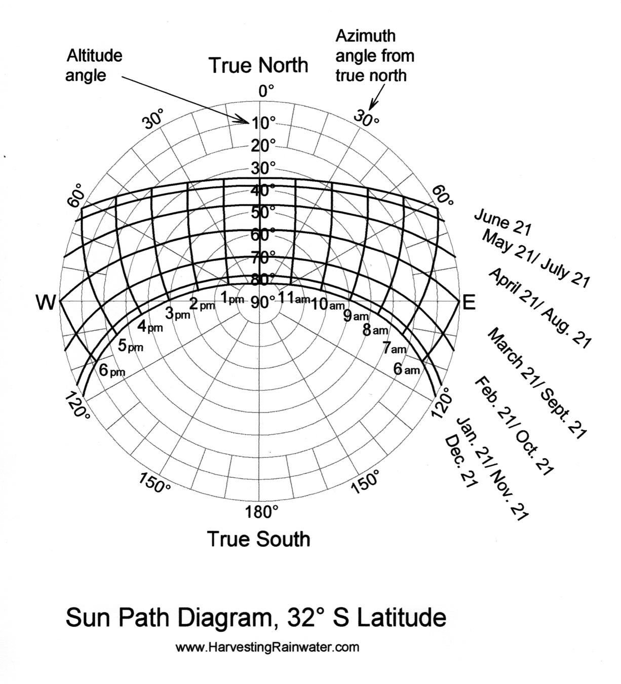 Sun Path Diagram 32o S Latitude