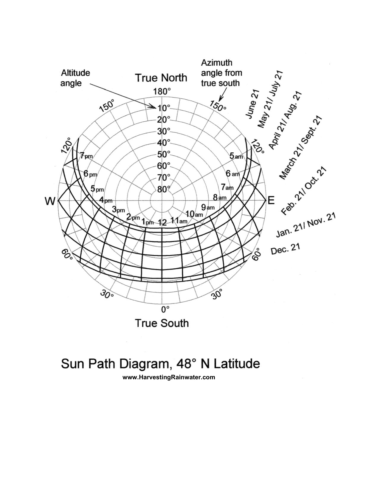 Sun Path Diagram 48o N Latitude