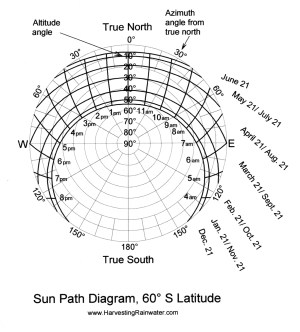 SunPath Diagram, 60º S Latitude