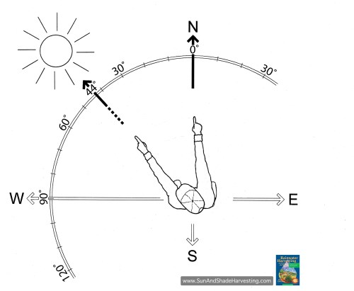 Figure 4. Azimuth angle of the sun: 44? west of True North at 3 pm on June 21 at 32?South latitude.