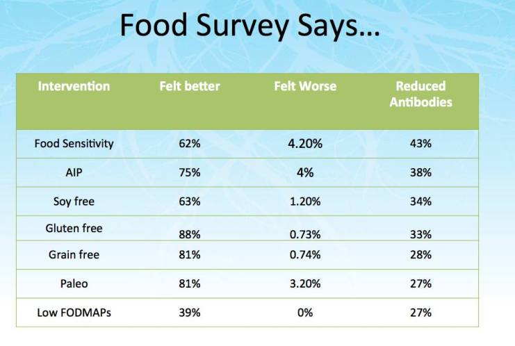 Izabella Food Survey