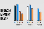 تحديث فايرفوكس يحل مشكلة استهلاك الذاكرة الكبير