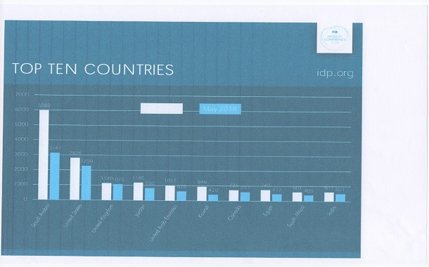 الاردن يحصل على المرتبة الرابعة بين العشرة دول الاكثر استعلاما عن رخص القيادة الدولية الكترونيا