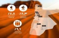 4.9 مليون سائح والدخل السياحي 5.4 مليار لنهاية تشرين الثاني