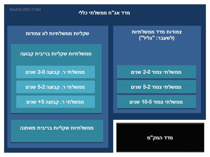 govbonds-min