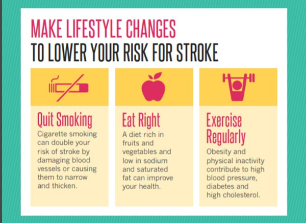 Six Ways to Lower Your Risk for Stroke Infographic 1Six Ways to Lower Your Risk for Stroke Infographic 1