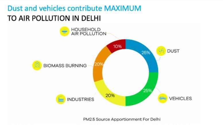 Air Pollution in Delhi worse off in 2020 winter
