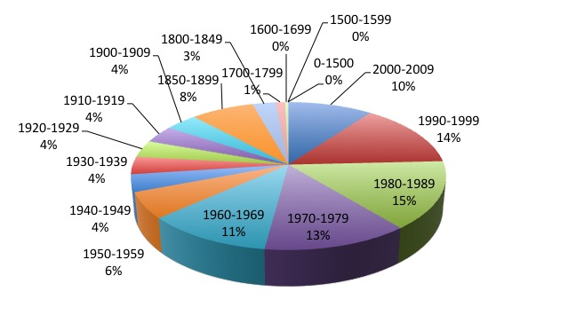 Volume Distribution by Date