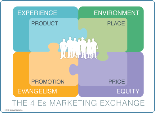4e Marketing
