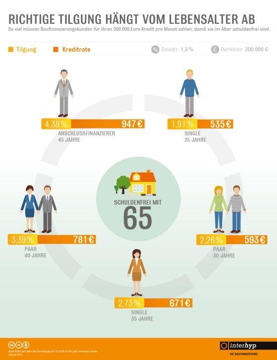 Die empfohlene  Tilgungshöhe bei Immobilienfinanzierungen hängt vom Alter des Bauherren oder Erwerbers ab. Faustregel: Je älter der Kreditnehmer, desto höher die Tilgung um beim Eintritt in die Rente schuldenfrei zu sein. (Grafik: Interhyp)