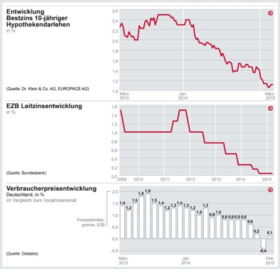 Die Infografik zeigt die Zinsentwicklung für Immobilienfinanzierungen mit 10jähriger Zinsbindung, die Leitzinsentwicklung der EZB und die Entwicklung der Verbraucherpreise in Deutschland. (Grafik: Dr, Klein & Co. AG)