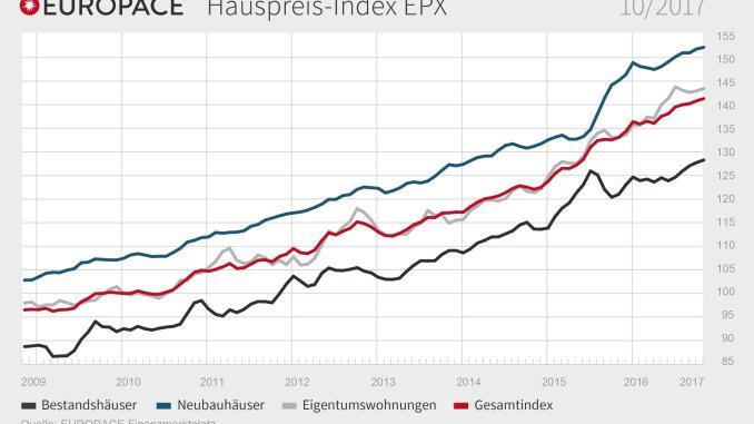 EUROPACE Hauspreis-Index (EPX)Oktober 2017 (Grafik: Europace AG)