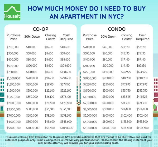How Much Money You Need To An Apartment In Nyc Depends On Whether