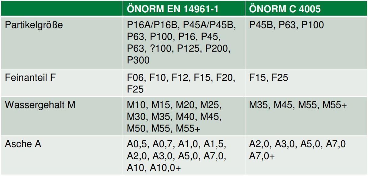 Hackschnitzelqualität mittels Vergleich von EN 14961-1 und ÖNORM C 4005