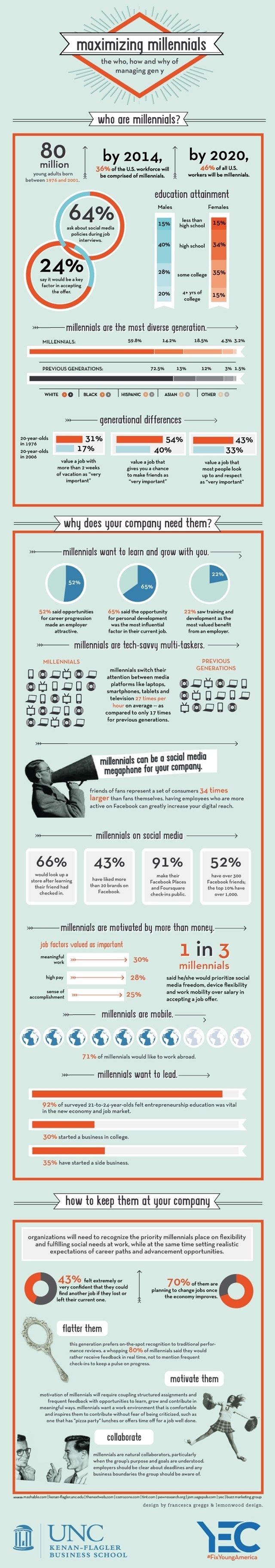 millenials and social media