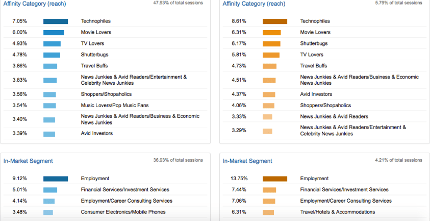 changes to google analytics