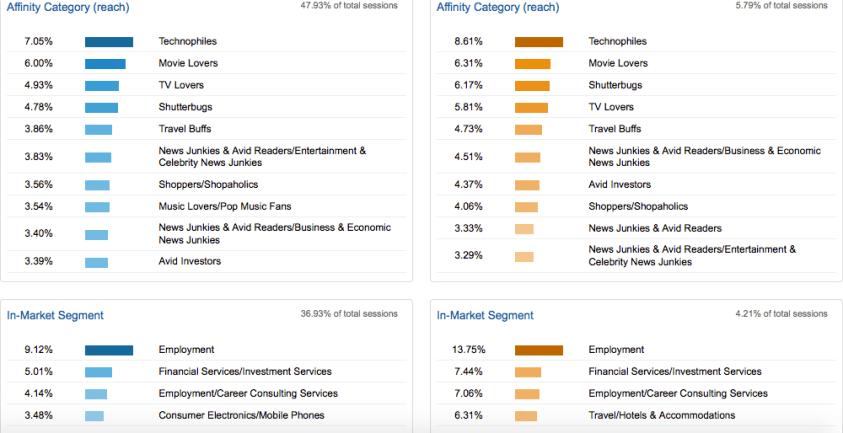 changes to google analytics
