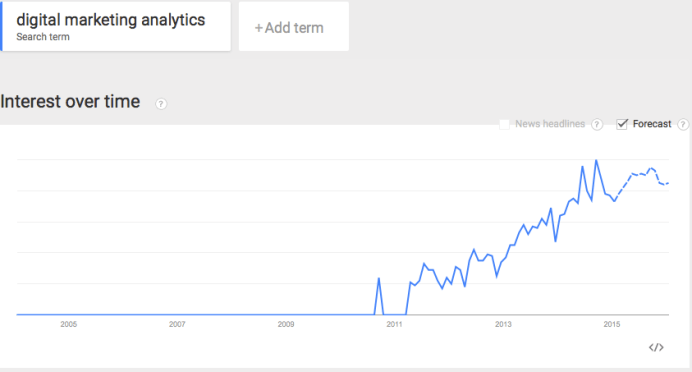 trends in digital marketing analytics