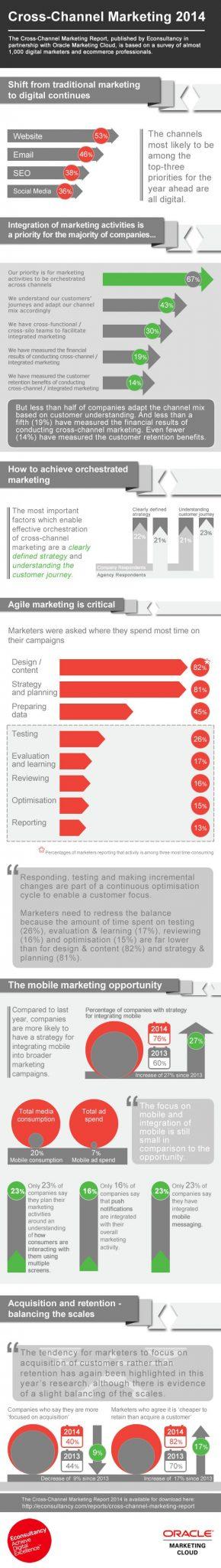 digital marketing gaps