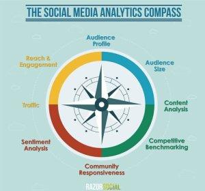 social media direction
