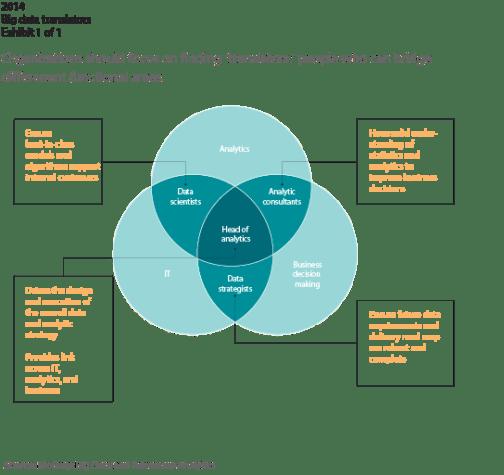 managing digital data