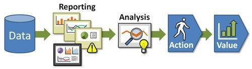 reporting versus analysis