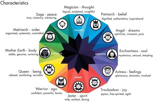 consumer personality archetypes