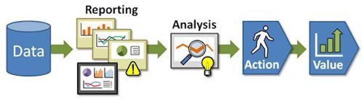 Keys to analytics