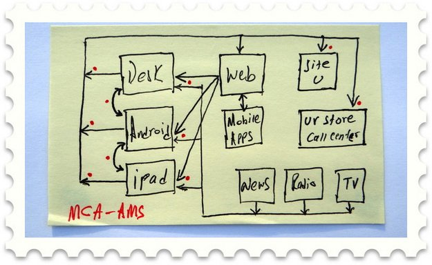 integrating digital marketing channels