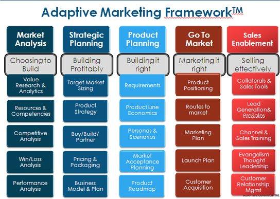 adaptive marketing framework