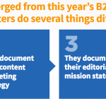 Yes, B2B Content Marketing WORKS