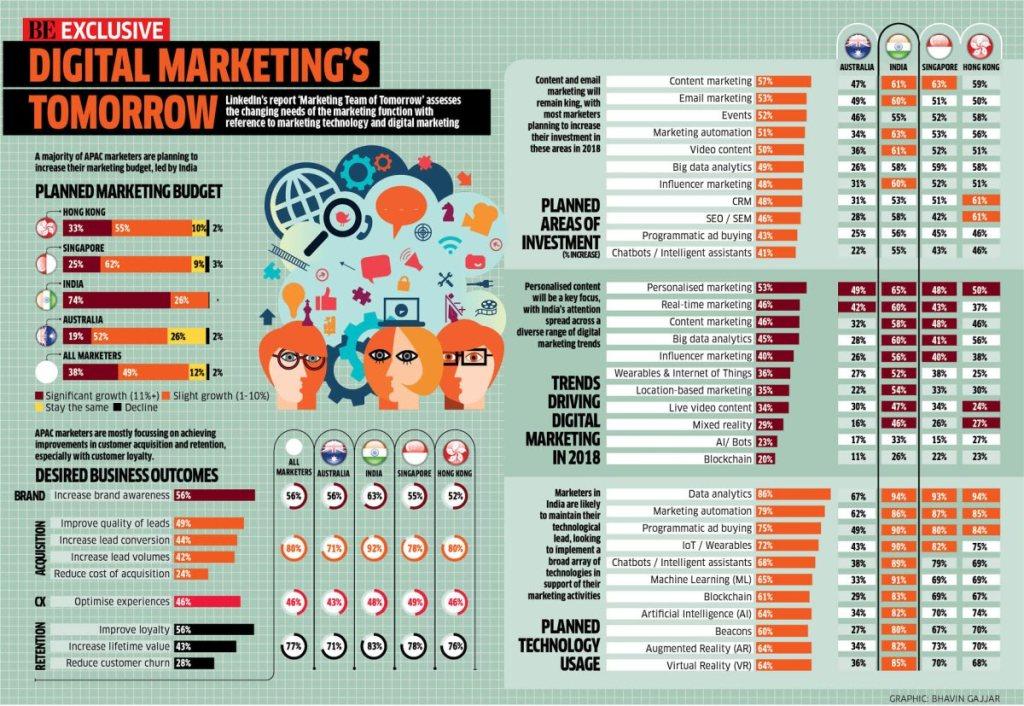future for digital marketing