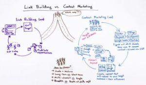 content marketing versus link building for SEO