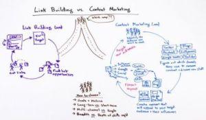 content marketing versus link building for SEO