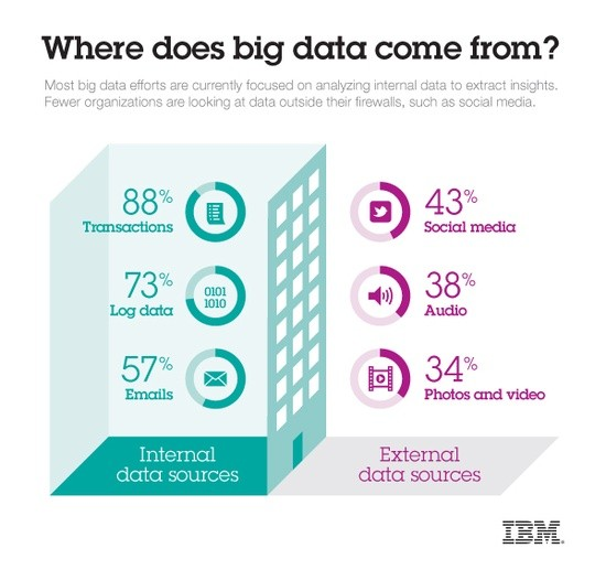 where does big data come from