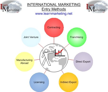 modes of entry into international markets