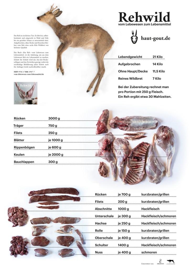 Reh, Rehwild, Zerwirken, Zerteilen, Schlachtgewicht, Teilstücke, Rehrücken, Rücken, Keule, Blatt, Träger, Hachse, Wildbret