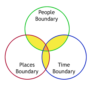initial-overlaps