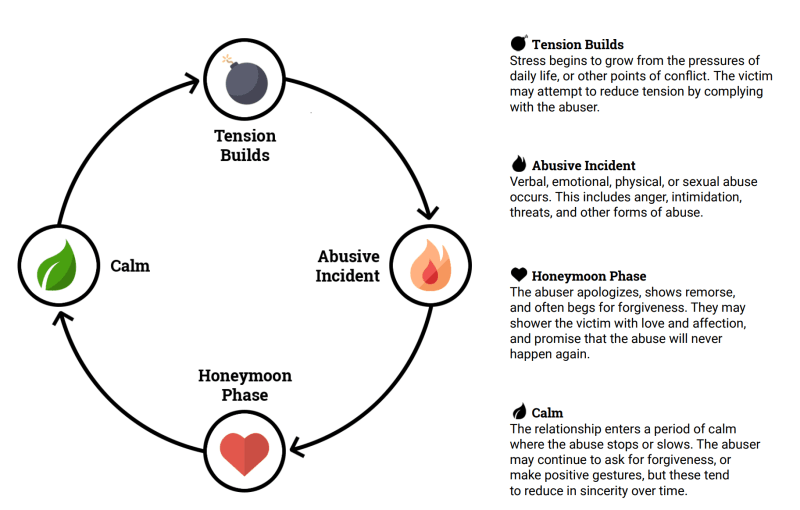 how to break the cycle of abuse