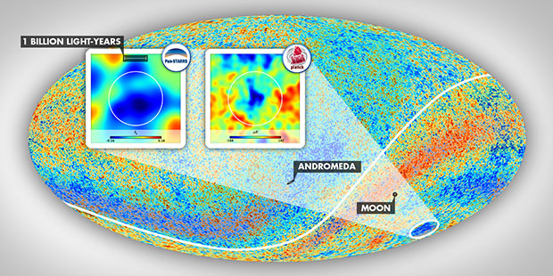 The Cold Spot area resides in the constellation Eridanus in the southern galactic hemisphere. The insets show the environment of this anomalous patch of the sky as mapped by Szapudi's team using PS1 and WISE data and as observed in the cosmic microwave background temperature data taken by the Planck satellite. The angular diameter of the vast supervoid aligned with the Cold Spot, which exceeds 30 degrees, is marked by the white circles. Graphics by Gergö Kránicz. (Image credit: ESA Planck Collaboration)