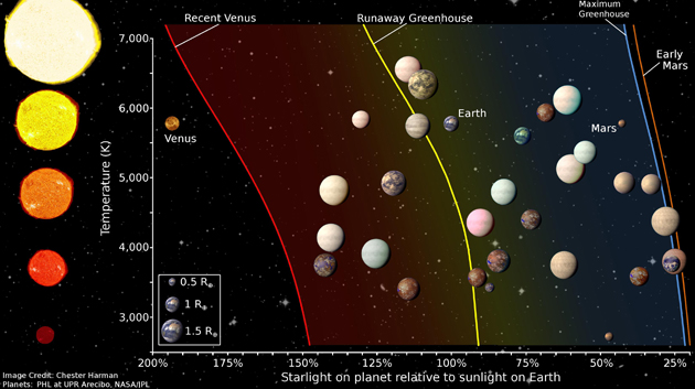 Planets With The Highest Likelihood Of Harboring Life Identified