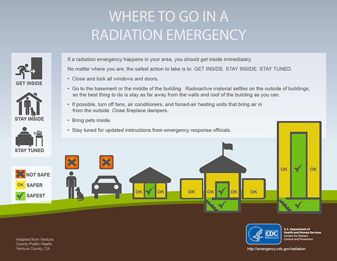 Where to go in a radiation emergency