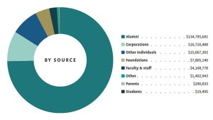 Graph of donor sources info in text