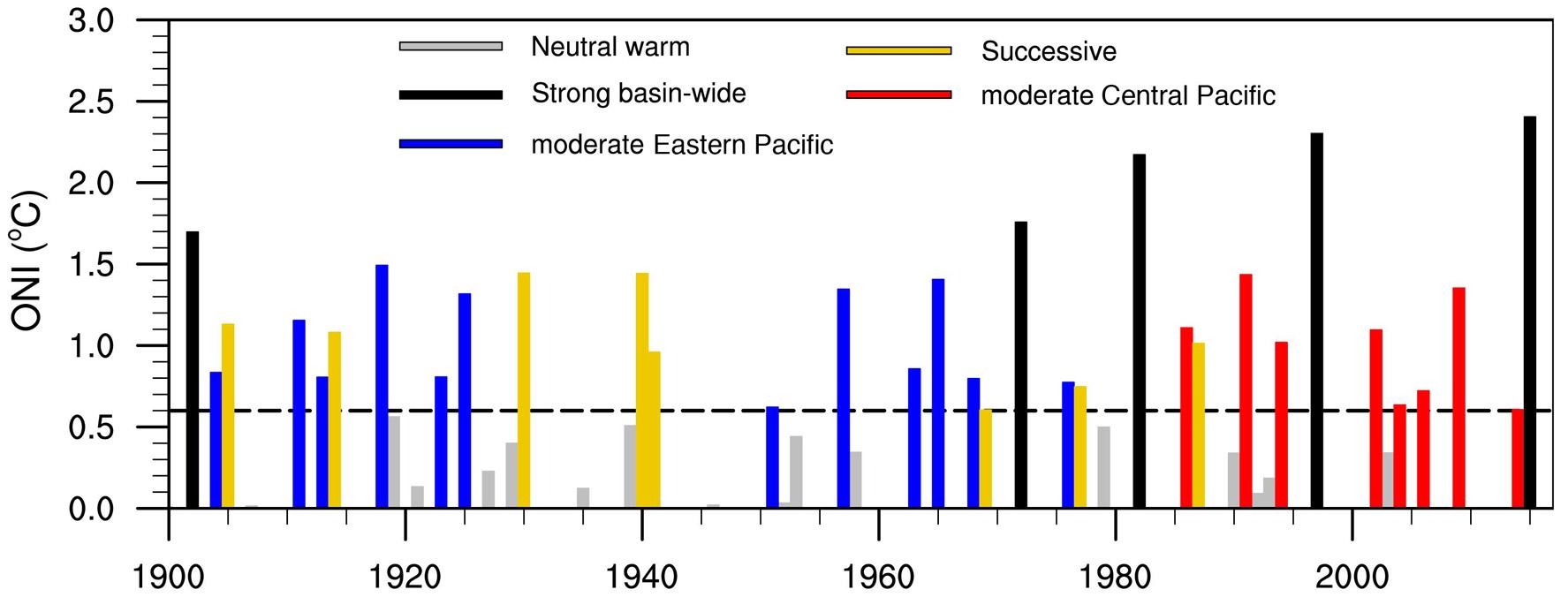 Tipos El Niño (codificados por cor pela localização e força do início) de 1901 a 2017.