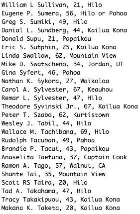 William L Sullivan, 21, Hilo Eugene P. Sumera, 56, Hilo or Pahoa Greg S. Sumiki, 49, Hilo Danial L. Sundberg, 44, Kailua Kona Donald Supu, 21, Papaikou Eric S. Sutphin, 25, Kailua Kona Linda Swallow, 62, Mountain View Mike D. Swatscheno, 34, Jordan, UT Gina Syfert, 46, Pahoa Nathan K. Sykora, 27, Waikoloa Carol A. Sylvester, 67, Keauhou Remar L. Sylvester, 47, Hilo Theodore Syvinski Jr., 67, Kailua Kona Peter T. Szabo, 62, Kurtistown Wesley J. Tabil, 44, Hilo Wallace M. Tachibana, 69, Hilo Rudolph Tacuban, 49, Pahoa Brandie P. Tacut, 43, Papaikou Anaselita Taetuna, 37, Captain Cook Ramon A. Tago, 57, Walnut, CA Shante Tai, 35, Mountain View Scott RS Taira, 20, Hilo Tad A. Takahama, 47, Hilo Tracy Takakipuou, 43, Kailua Kona Makana K. Taketa, 20, Kailua Kona