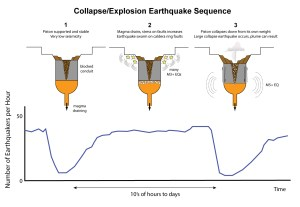 A generalized graphic of how a collapse/explosion event sequence can occur. The upper graphic represents a cross-section of the crater filled with rock rubble and the lower graphic is an example of a typical number of earthquakes observed during a particular phase of the collapse/explosion cycle. Initially, the piston is supported by the magma reservoir. It is stable and there is very low seismicity. Second, as magma drains, stress on the faults increases and there is an earthquake swarm on the caldera ring faults. Third, the piston collapses down from its own weight. A large collapse earthquake occurs and a plume can result. Graphic credit: Brian Shiro