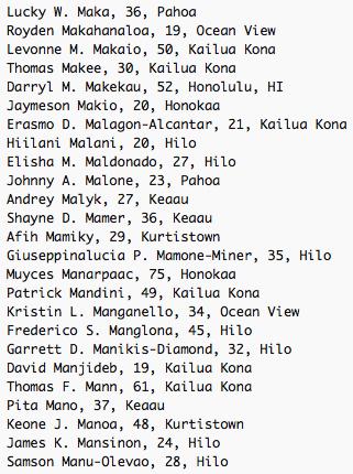 Lucky W. Maka, 36, Pahoa Royden Makahanaloa, 19, Ocean View Levonne M. Makaio, 50, Kailua Kona Thomas Makee, 30, Kailua Kona Darryl M. Makekau, 52, Honolulu, HI  Jaymeson Makio, 20, Honokaa Erasmo D. Malagon-Alcantar, 21, Kailua Kona Hiilani Malani, 20, Hilo Elisha M. Maldonado, 27, Hilo Johnny A. Malone, 23, Pahoa Andrey Malyk, 27, Keaau Shayne D. Mamer, 36, Keaau Afih Mamiky, 29, Kurtistown Giuseppinalucia P. Mamone-Miner, 35, Hilo Muyces Manarpaac, 75, Honokaa Patrick Mandini, 49, Kailua Kona Kristin L. Manganello, 34, Ocean View Frederico S. Manglona, 45, Hilo Garrett D. Manikis-Diamond, 32, Hilo David Manjideb, 19, Kailua Kona Thomas F. Mann, 61, Kailua Kona Pita Mano, 37, Keaau Keone J. Manoa, 48, Kurtistown James K. Mansinon, 24, Hilo Samson Manu-Olevao, 28, Hilo
