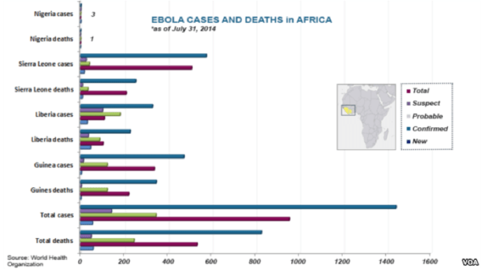 Ebola deaths updated August 5, 2014
